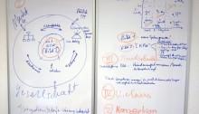 """Auszug aus den Ergebnissen des Treffens der Fachgruppe """"Strategisches Kompetenzmanagement 2.0""""; Erfurt im März 2014"""