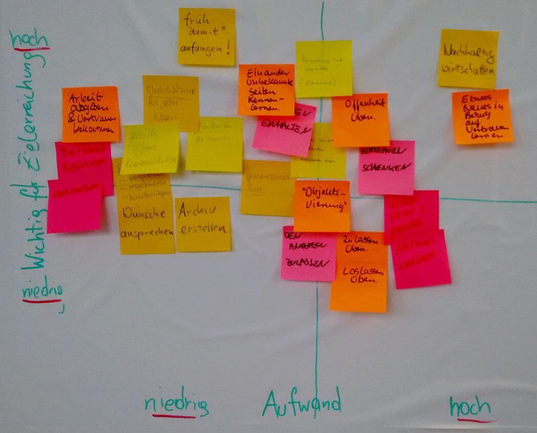 GfWM Österreich Impact Effort Matrix